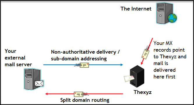 Split domain routing